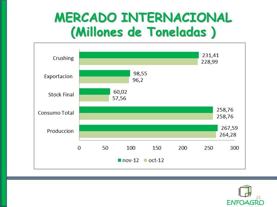 MERCADO INTERNACIONAL (Millones de Toneladas ) 23