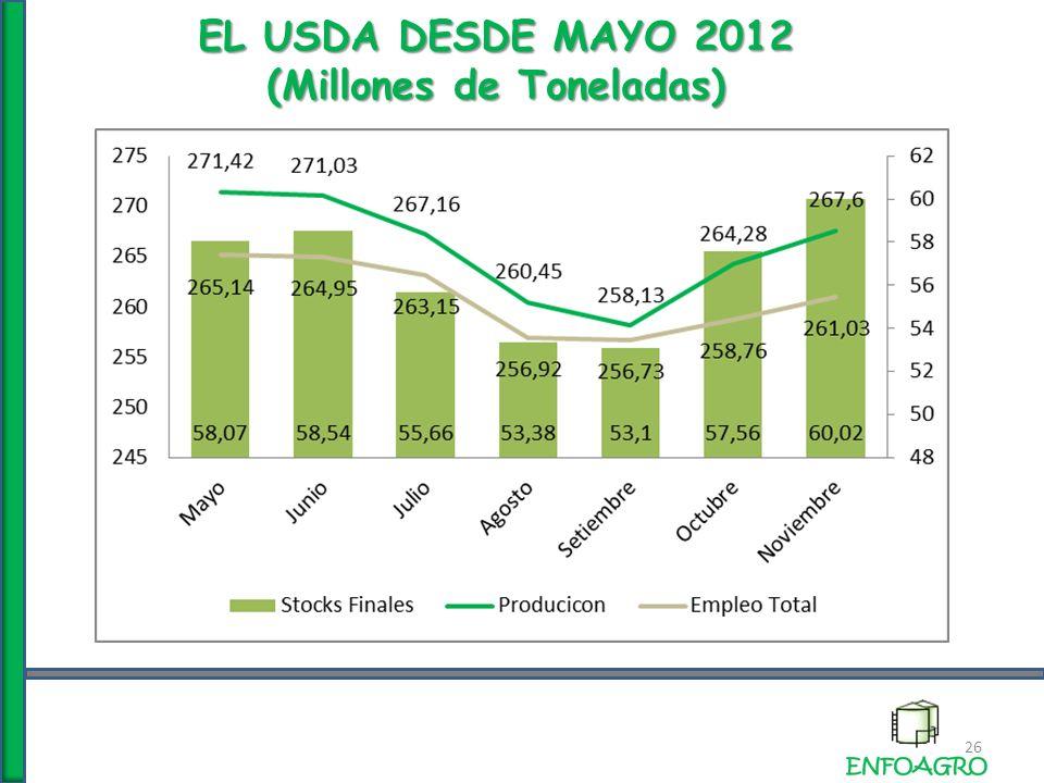 EL USDA DESDE MAYO 2012 (Millones de Toneladas) 26