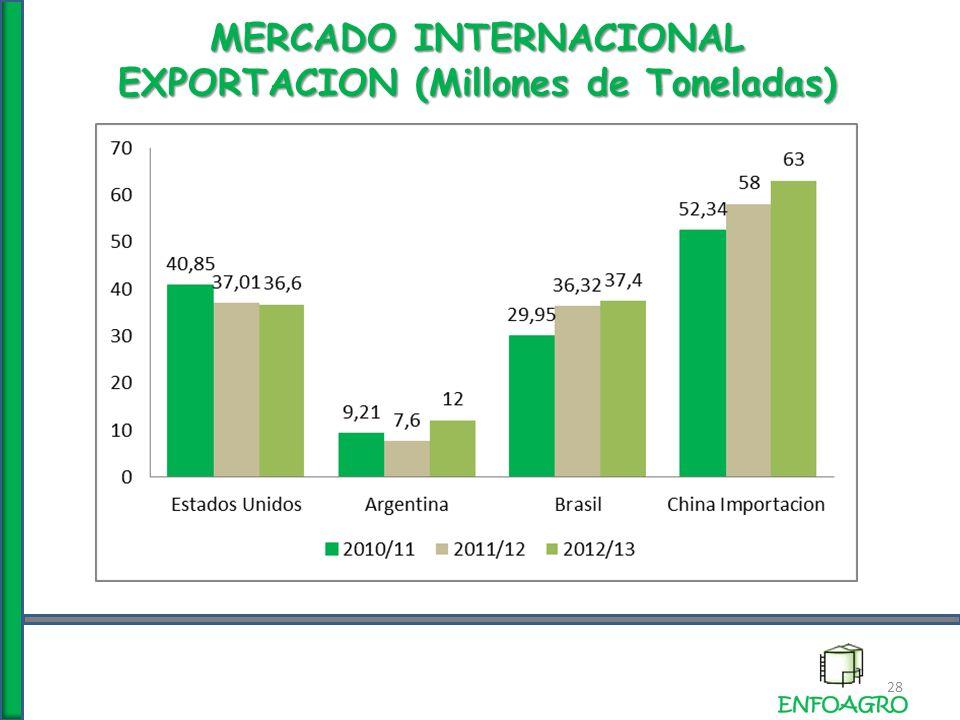 MERCADO INTERNACIONAL EXPORTACION (Millones de Toneladas) 28