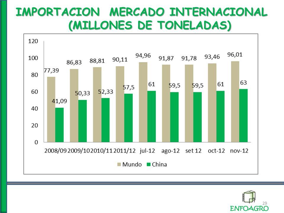 29 IMPORTACION MERCADO INTERNACIONAL (MILLONES DE TONELADAS) (MILLONES DE TONELADAS)