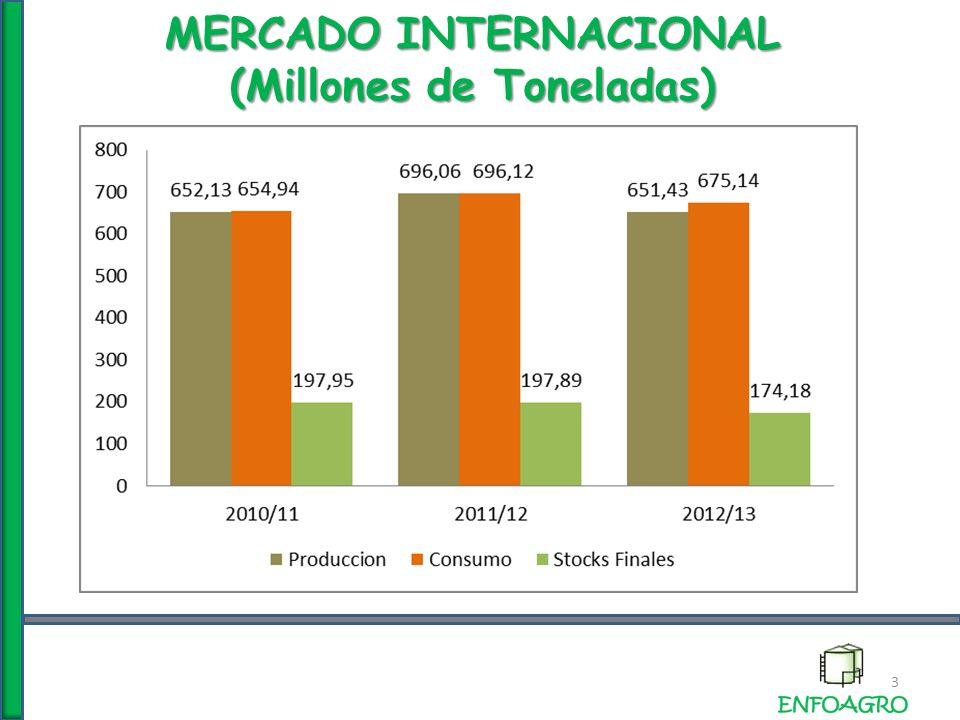 MERCADO INTERNACIONAL (Millones de Toneladas ) 14