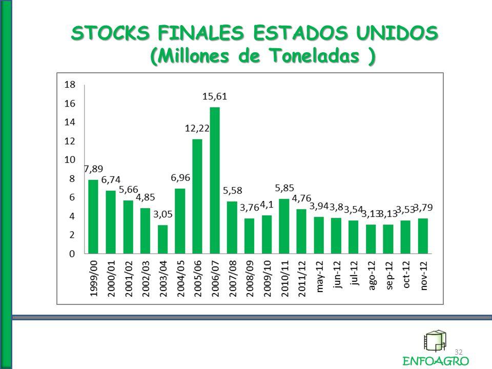 STOCKS FINALES ESTADOS UNIDOS (Millones de Toneladas ) 32