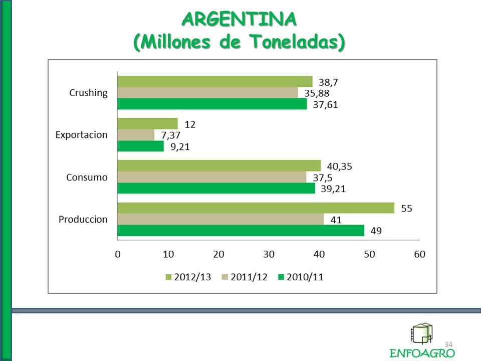 ARGENTINA (Millones de Toneladas) 34