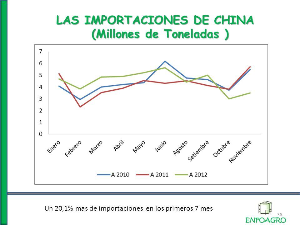 LAS IMPORTACIONES DE CHINA (Millones de Toneladas ) 36 Un 20,1% mas de importaciones en los primeros 7 mes