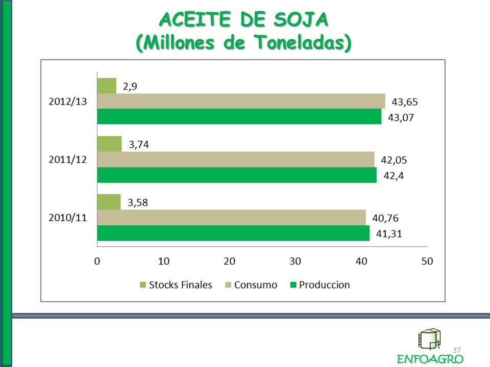 ACEITE DE SOJA (Millones de Toneladas) 37