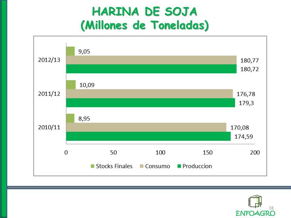 HARINA DE SOJA (Millones de Toneladas) 38
