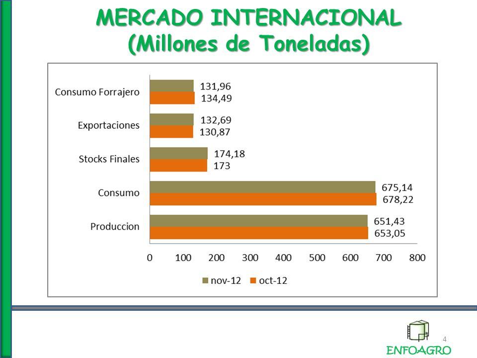 EL USDA DESDE MAYO 2012 (Millones de Toneladas ) 15