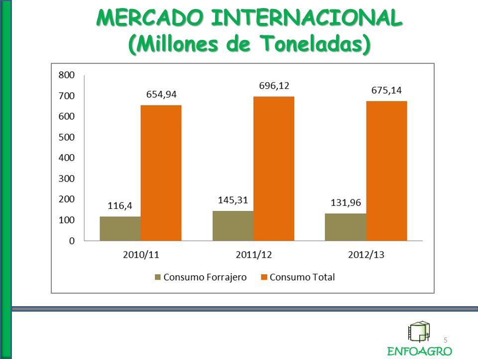 MERCADO INTERNACIONAL PRODUCCION (Millones de Toneladas ) 16