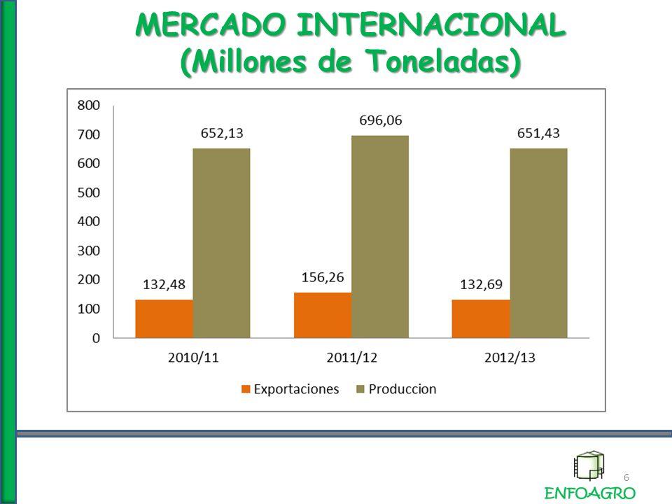 MERCADO INTERNACIONAL PRODUCCION (Millones de Toneladas) 27