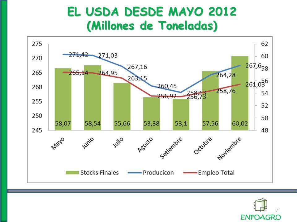 MERCADO INTERNACIONAL PRODUCCION (Millones de Toneladas) 8 Los principales exportadores perderían esta campaña poco más de 32 mill.tn de cosecha, producto de la menor área sembrada y el clima adverso.