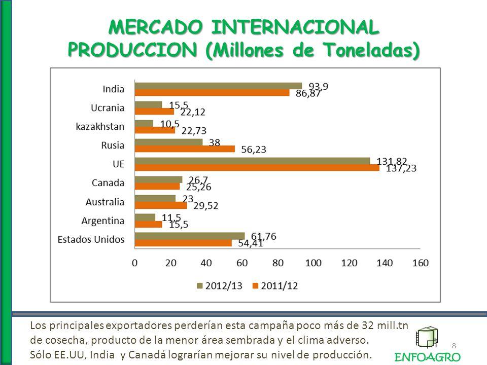 MERCADO INTERNACIONAL EXPORTACION (Millones de Toneladas) 9