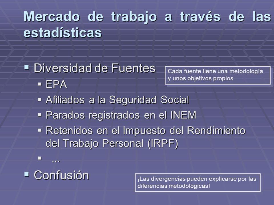 Mercado de trabajo a través de las estadísticas Diversidad de Fuentes Diversidad de Fuentes EPA EPA Afiliados a la Seguridad Social Afiliados a la Seg