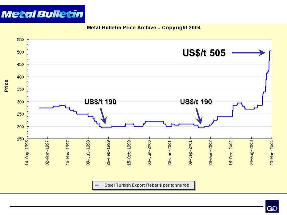 US$/t 505 US$/t 190