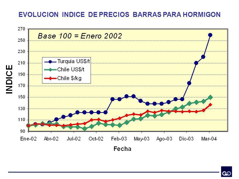 EVOLUCION INDICE DE PRECIOS BARRAS PARA HORMIGON