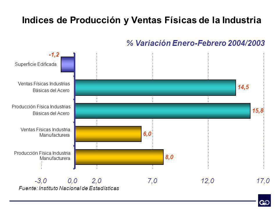 Indices de Producción y Ventas Físicas de la Industria % Variación Enero-Febrero 2004/2003 Fuente: Instituto Nacional de Estadísticas 8,0 6,0 15,8 14,