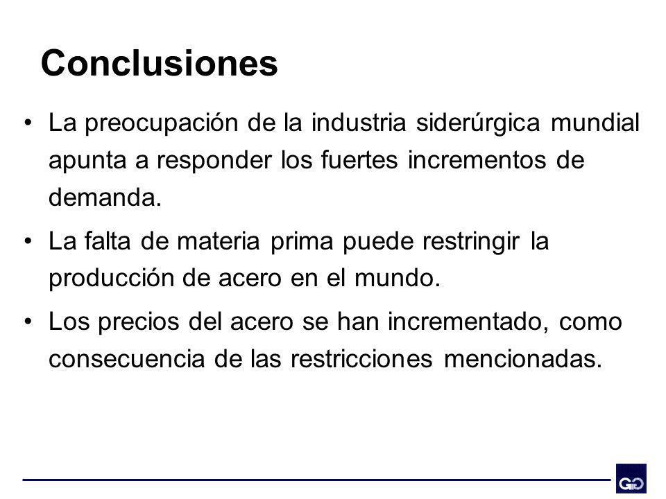 Conclusiones La preocupación de la industria siderúrgica mundial apunta a responder los fuertes incrementos de demanda. La falta de materia prima pued