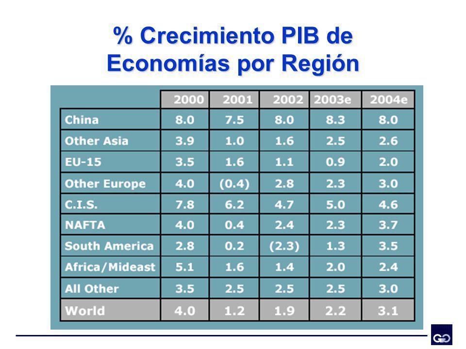 Conclusiones La preocupación de la industria siderúrgica mundial apunta a responder los fuertes incrementos de demanda.