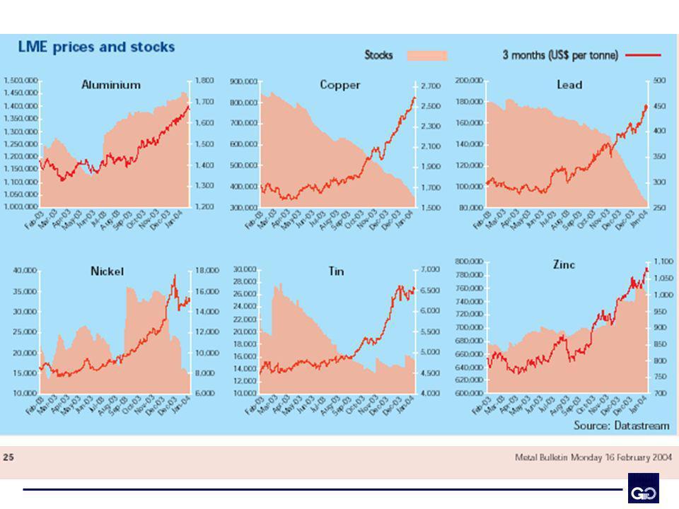 Consumo Mundial de Acero Millones de toneladas