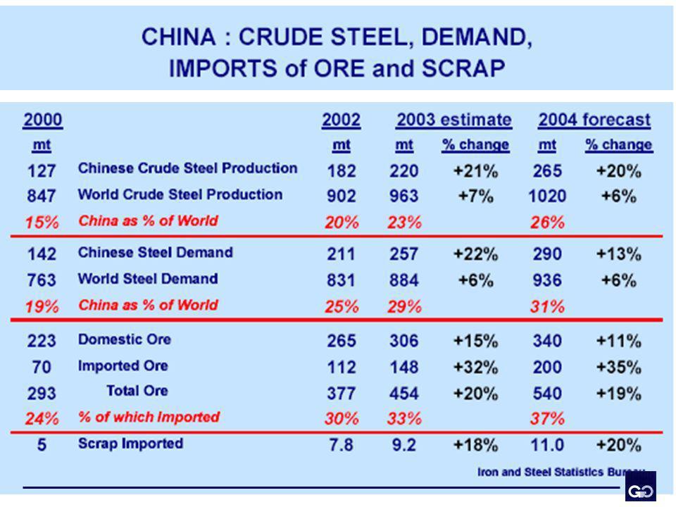 Aumenta la demanda de mineral de hierro...