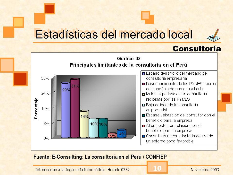 Noviembre 2003Introducción a la Ingeniería Informática - Horario 0332 10 Estadísticas del mercado local Consultoría Fuente: E-Consulting: La consultor
