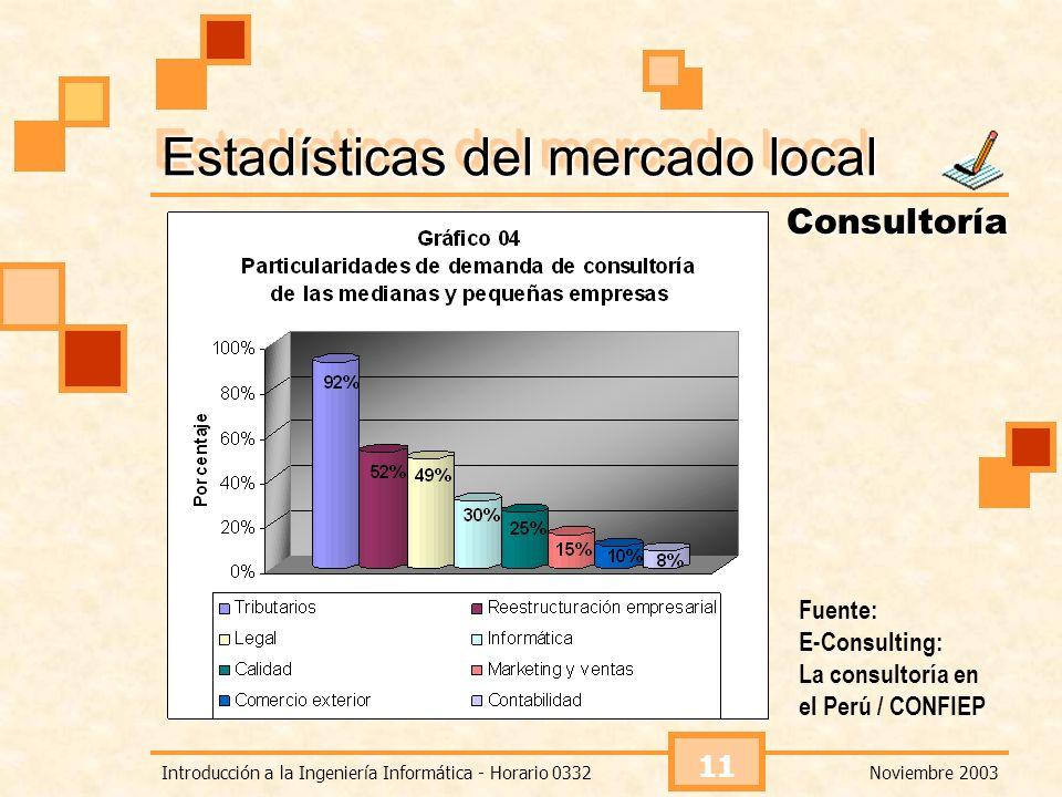Noviembre 2003Introducción a la Ingeniería Informática - Horario 0332 11 Estadísticas del mercado local Consultoría Fuente: E-Consulting: La consultor