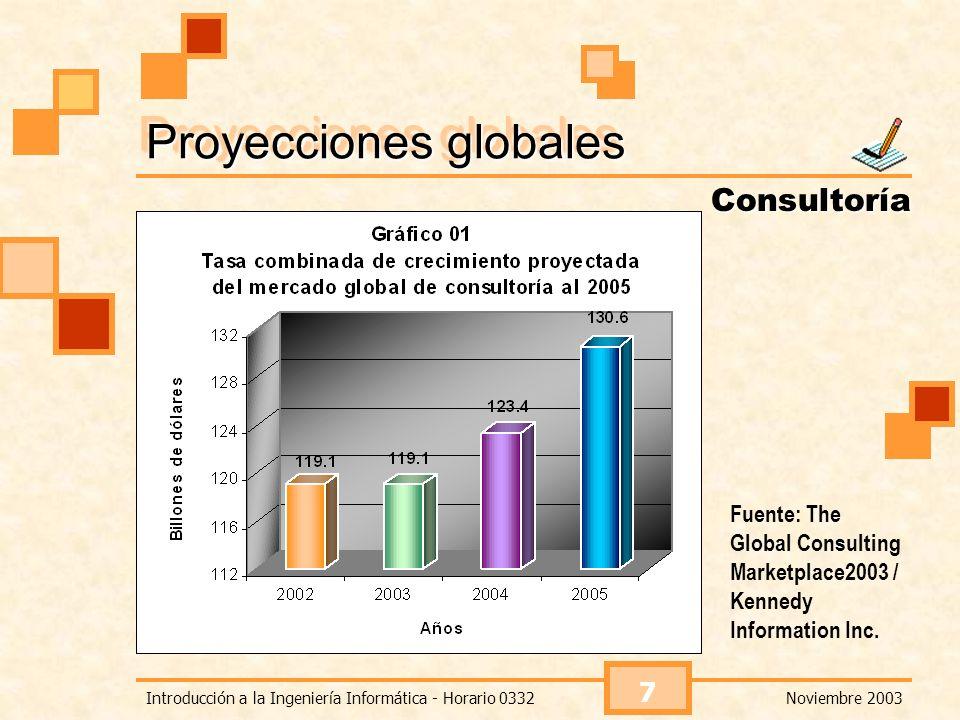 Noviembre 2003Introducción a la Ingeniería Informática - Horario 0332 8 Estadísticas europeas Consultoría Fuente: Survey of the European Management Consultancy Market / FEACO.
