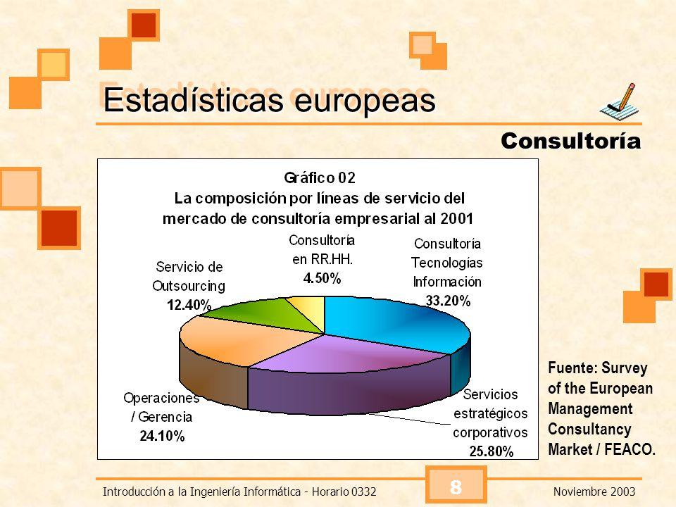 Noviembre 2003Introducción a la Ingeniería Informática - Horario 0332 9 La consultoría en el Perú El mercado de consultoría se ha dinamizado con el ingreso de renombradas firmas transnacionales.