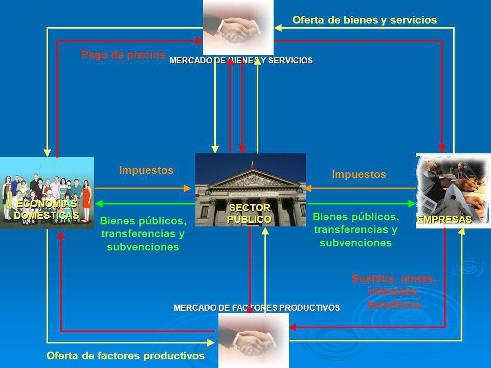 ECONOMÍAS DOMÉSTICAS SECTOR PÚBLICO EMPRESAS MERCADO DE BIENES Y SERVICIOS MERCADO DE FACTORES PRODUCTIVOS Oferta de factores productivos Sueldos, ren
