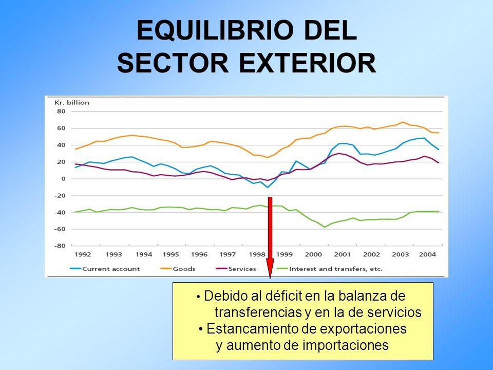 EQUILIBRIO DEL SECTOR EXTERIOR Debido al déficit en la balanza de transferencias y en la de servicios Estancamiento de exportaciones y aumento de impo