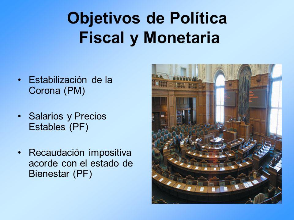 Objetivos de Política Fiscal y Monetaria Estabilización de la Corona (PM) Salarios y Precios Estables (PF) Recaudación impositiva acorde con el estado
