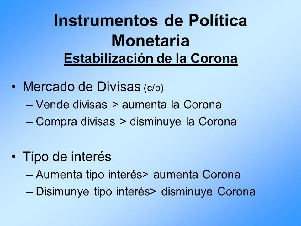 Instrumentos de Política Monetaria Estabilización de la Corona Mercado de Divisas (c/p) –Vende divisas > aumenta la Corona –Compra divisas > disminuye