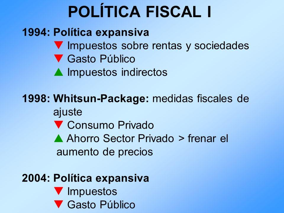 POLÍTICA FISCAL I 1994: Política expansiva Impuestos sobre rentas y sociedades Gasto Público Impuestos indirectos 1998: Whitsun-Package: medidas fisca