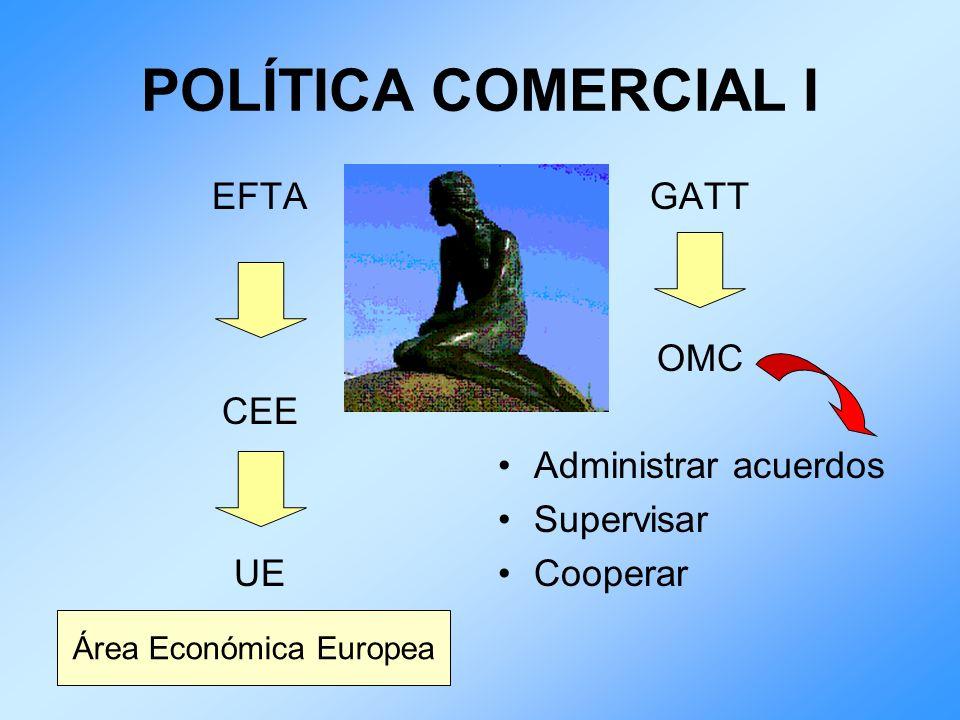 POLÍTICA COMERCIAL I EFTA CEE UE GATT OMC Administrar acuerdos Supervisar Cooperar Área Económica Europea