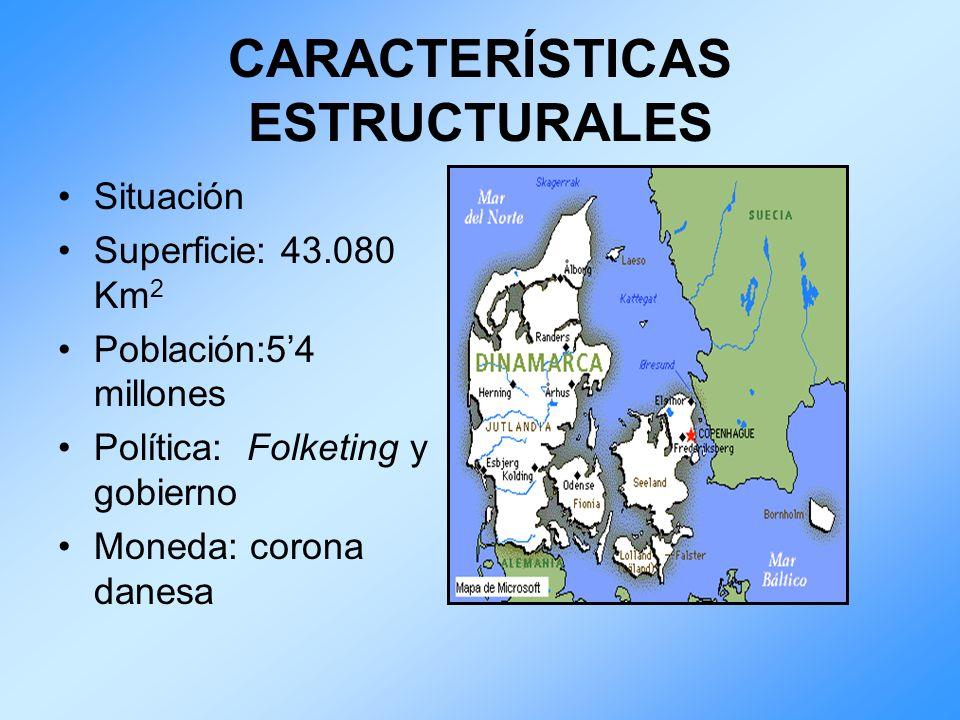 CARACTERÍSTICAS ESTRUCTURALES Situación Superficie: 43.080 Km 2 Población:54 millones Política: Folketing y gobierno Moneda: corona danesa