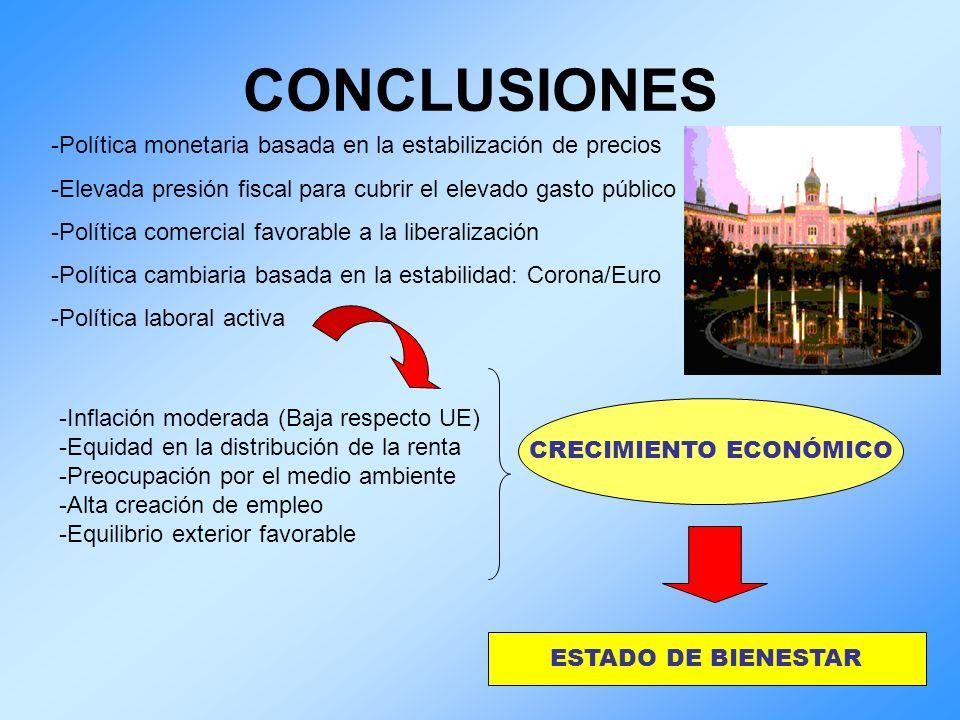 CONCLUSIONES ESTADO DE BIENESTAR -Inflación moderada (Baja respecto UE) -Equidad en la distribución de la renta -Preocupación por el medio ambiente -A