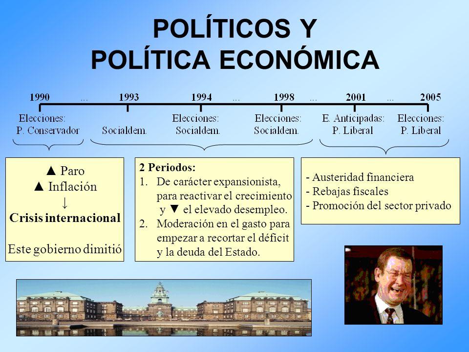 POLÍTICOS Y POLÍTICA ECONÓMICA Paro Inflación Crisis internacional Este gobierno dimitió 2 Periodos: 1.De carácter expansionista, para reactivar el cr