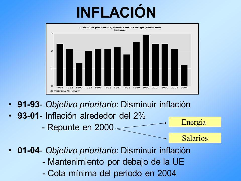INFLACIÓN 91-93- Objetivo prioritario: Disminuir inflación 93-01- Inflación alrededor del 2% - Repunte en 2000 01-04- Objetivo prioritario: Disminuir