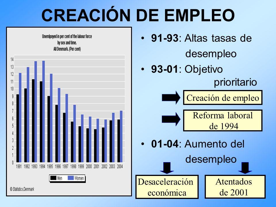 CREACIÓN DE EMPLEO 91-93: Altas tasas de desempleo 93-01: Objetivo prioritario 01-04: Aumento del desempleo Creación de empleo Reforma laboral de 1994