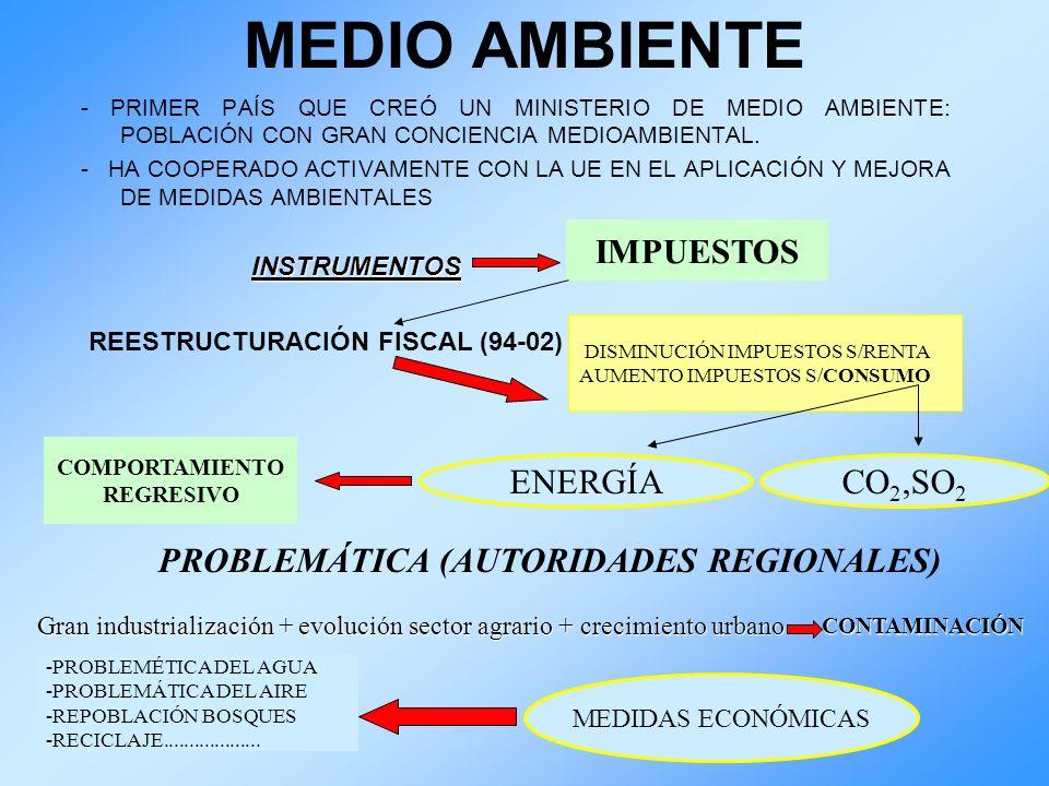 MEDIO AMBIENTE - PRIMER PAÍS QUE CREÓ UN MINISTERIO DE MEDIO AMBIENTE: POBLACIÓN CON GRAN CONCIENCIA MEDIOAMBIENTAL. - HA COOPERADO ACTIVAMENTE CON LA