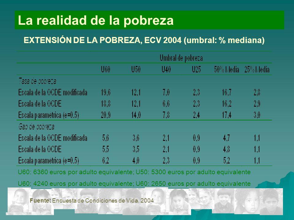 13 La realidad de la pobreza EXTENSIÓN DE LA POBREZA, ECV 2004 (umbral: % mediana) U60: 6360 euros por adulto equivalente; U50: 5300 euros por adulto equivalente U60: 4240 euros por adulto equivalente; U60: 2650 euros por adulto equivalente Fuente: Encuesta de Condiciones de Vida, 2004