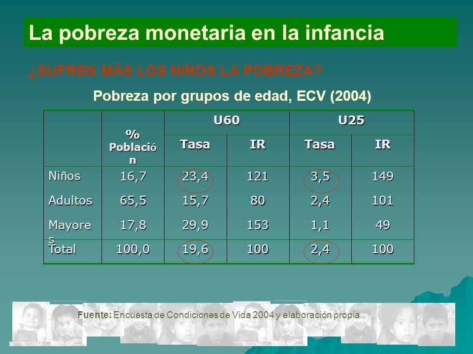 15 La pobreza monetaria en la infancia ¿SUFREN MÁS LOS NIÑOS LA POBREZA.