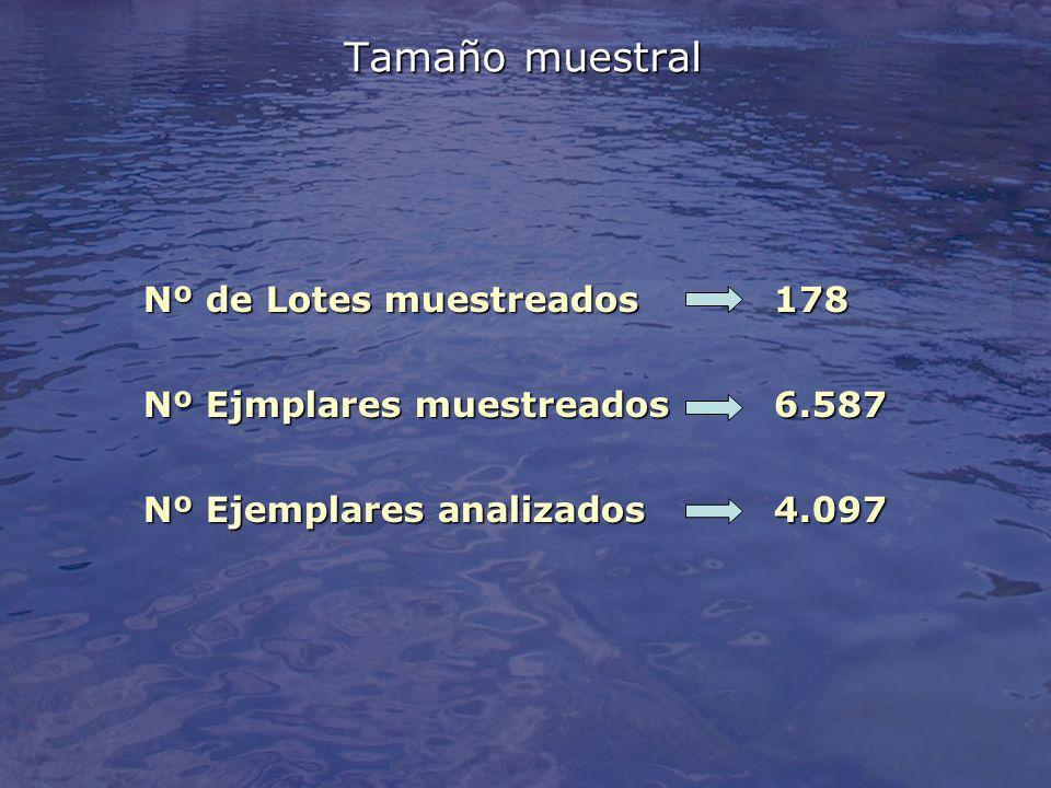 Tamaño muestral Nº de Lotes muestreados178 Nº Ejmplares muestreados6.587 Nº Ejemplares analizados4.097