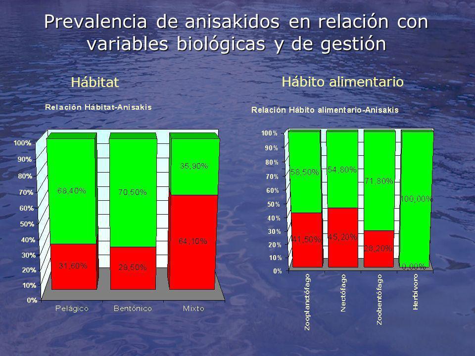Prevalencia de anisakidos en relación con variables biológicas y de gestión Hábitat Hábito alimentario