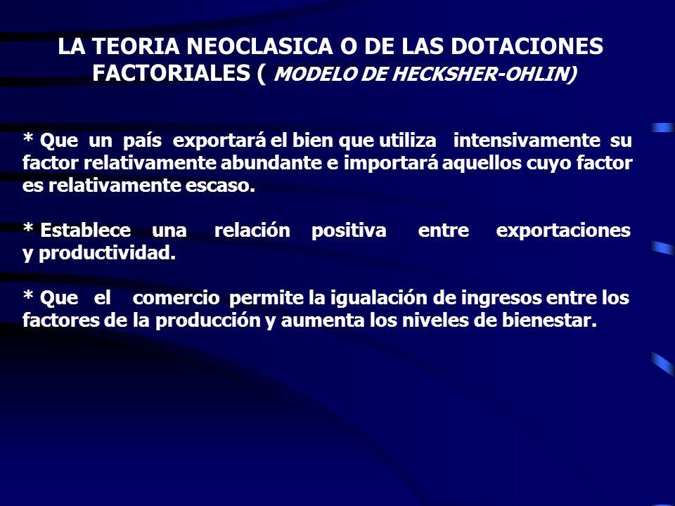 LA TEORIA NEOCLASICA O DE LAS DOTACIONES FACTORIALES ( MODELO DE HECKSHER-OHLIN) * Plantea que en el mercado de bienes y servicios existe competencia