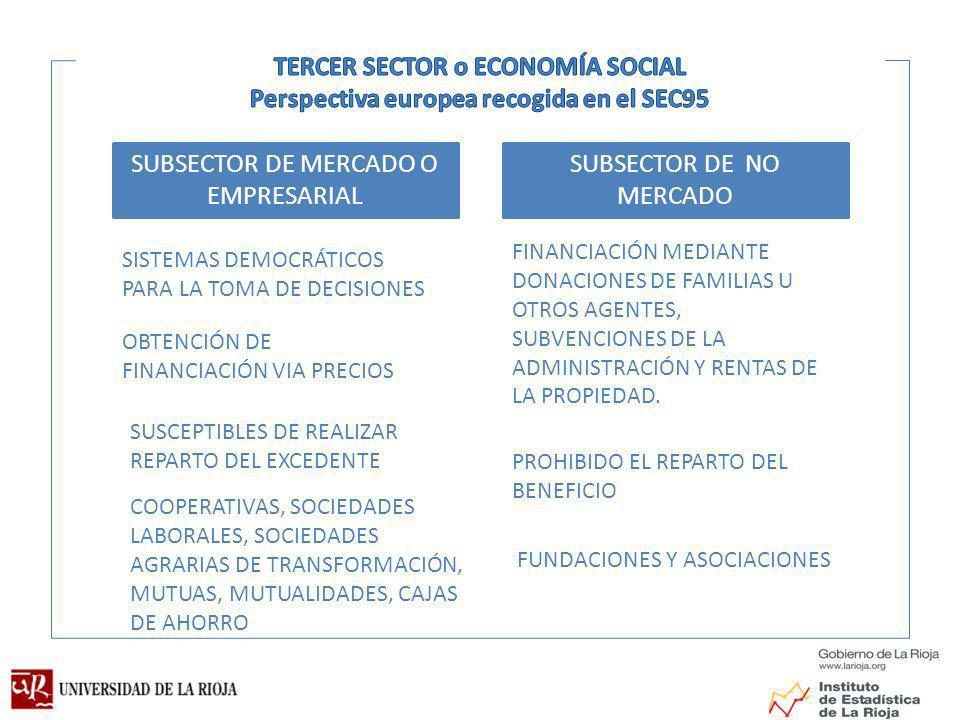 SUBSECTOR DE MERCADO O EMPRESARIAL SUBSECTOR DE NO MERCADO SISTEMAS DEMOCRÁTICOS PARA LA TOMA DE DECISIONES SUSCEPTIBLES DE REALIZAR REPARTO DEL EXCEDENTE PROHIBIDO EL REPARTO DEL BENEFICIO OBTENCIÓN DE FINANCIACIÓN VIA PRECIOS COOPERATIVAS, SOCIEDADES LABORALES, SOCIEDADES AGRARIAS DE TRANSFORMACIÓN, MUTUAS, MUTUALIDADES, CAJAS DE AHORRO FINANCIACIÓN MEDIANTE DONACIONES DE FAMILIAS U OTROS AGENTES, SUBVENCIONES DE LA ADMINISTRACIÓN Y RENTAS DE LA PROPIEDAD.