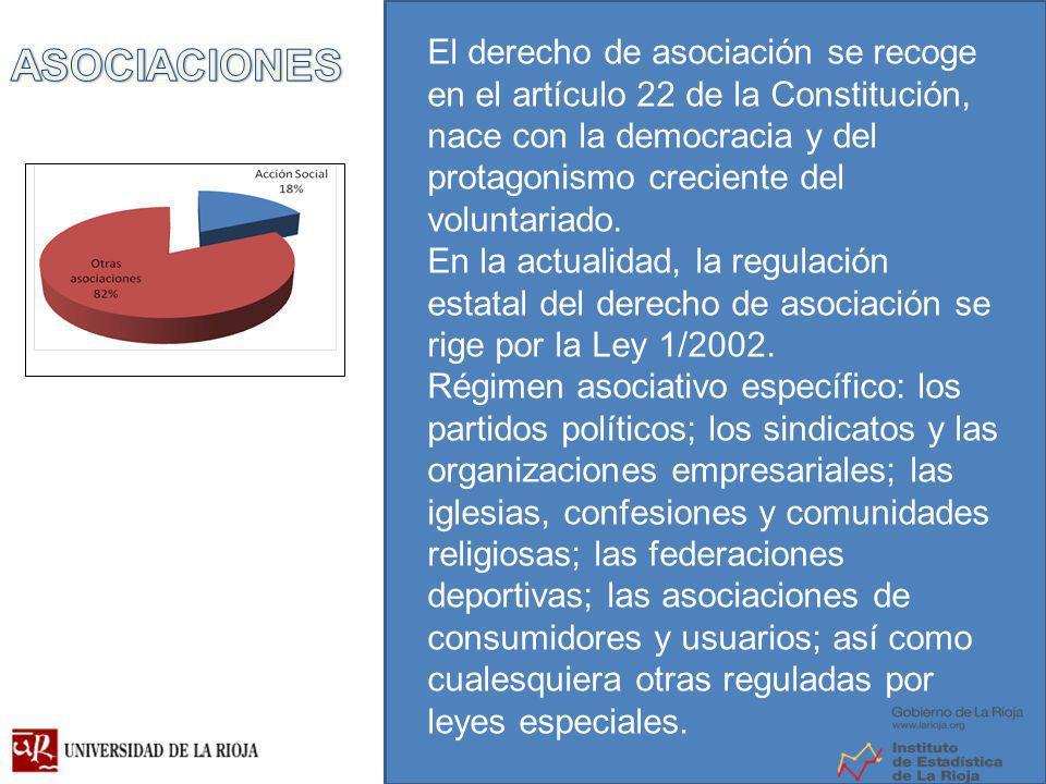 El derecho de asociación se recoge en el artículo 22 de la Constitución, nace con la democracia y del protagonismo creciente del voluntariado.