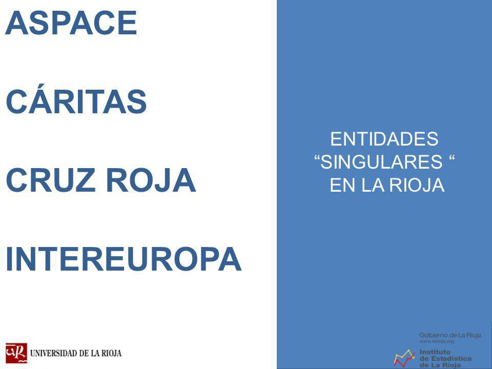 ONCE CÁRITAS CRUZ ROJA ASPACE CÁRITAS CRUZ ROJA INTEREUROPA ENTIDADES SINGULARES EN LA RIOJA