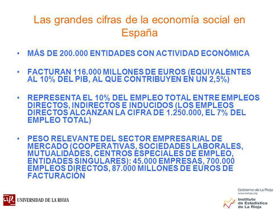 Las grandes cifras de la economía social en España MÁS DE 200.000 ENTIDADES CON ACTIVIDAD ECONÓMICA FACTURAN 116.000 MILLONES DE EUROS (EQUIVALENTES AL 10% DEL PIB, AL QUE CONTRIBUYEN EN UN 2,5%) REPRESENTA EL 10% DEL EMPLEO TOTAL ENTRE EMPLEOS DIRECTOS, INDIRECTOS E INDUCIDOS (LOS EMPLEOS DIRECTOS ALCANZAN LA CIFRA DE 1.250.000, EL 7% DEL EMPLEO TOTAL) PESO RELEVANTE DEL SECTOR EMPRESARIAL DE MERCADO (COOPERATIVAS, SOCIEDADES LABORALES, MUTUALIDADES, CENTROS ESPECIALES DE EMPLEO, ENTIDADES SINGULARES): 45.000 EMPRESAS, 700.000 EMPLEOS DIRECTOS, 87.000 MILLONES DE EUROS DE FACTURACIÓN