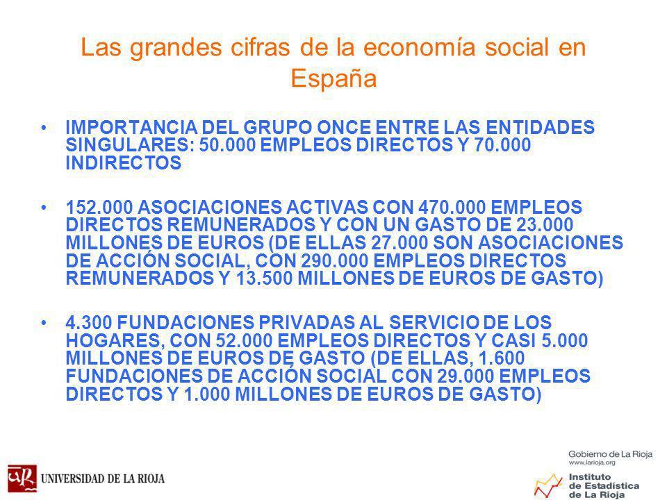 Las grandes cifras de la economía social en España IMPORTANCIA DEL GRUPO ONCE ENTRE LAS ENTIDADES SINGULARES: 50.000 EMPLEOS DIRECTOS Y 70.000 INDIRECTOS 152.000 ASOCIACIONES ACTIVAS CON 470.000 EMPLEOS DIRECTOS REMUNERADOS Y CON UN GASTO DE 23.000 MILLONES DE EUROS (DE ELLAS 27.000 SON ASOCIACIONES DE ACCIÓN SOCIAL, CON 290.000 EMPLEOS DIRECTOS REMUNERADOS Y 13.500 MILLONES DE EUROS DE GASTO) 4.300 FUNDACIONES PRIVADAS AL SERVICIO DE LOS HOGARES, CON 52.000 EMPLEOS DIRECTOS Y CASI 5.000 MILLONES DE EUROS DE GASTO (DE ELLAS, 1.600 FUNDACIONES DE ACCIÓN SOCIAL CON 29.000 EMPLEOS DIRECTOS Y 1.000 MILLONES DE EUROS DE GASTO)