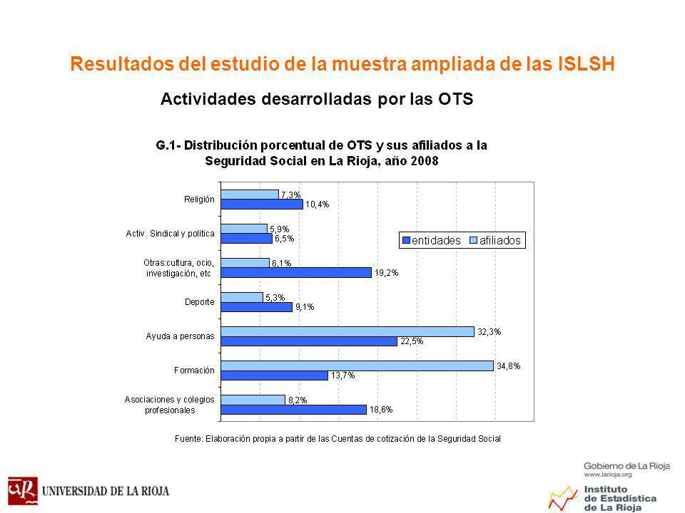 Resultados del estudio de la muestra ampliada de las ISLSH Actividades desarrolladas por las OTS